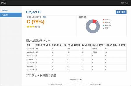 Project Auto Grader