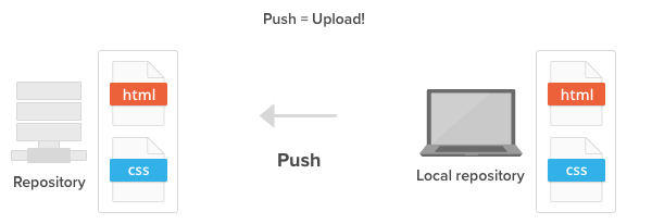 Push your local changes to a remote repository.