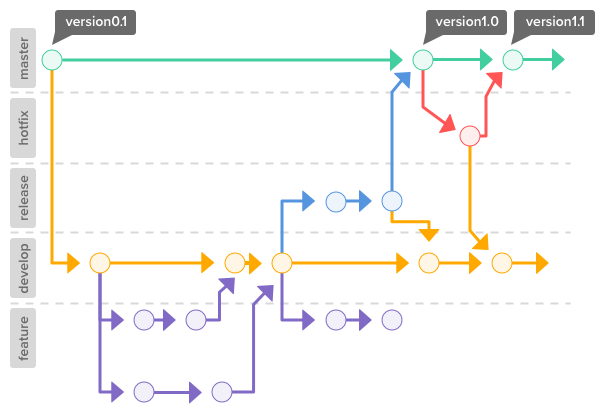 Branch model at Git