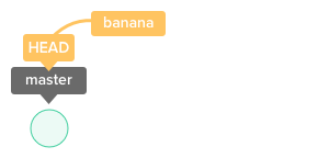 "Add a tag with an annotation ""banana"" to a commit which HEAD is pointing   out now."