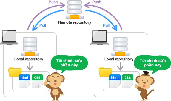 Làm việc với remote repository
