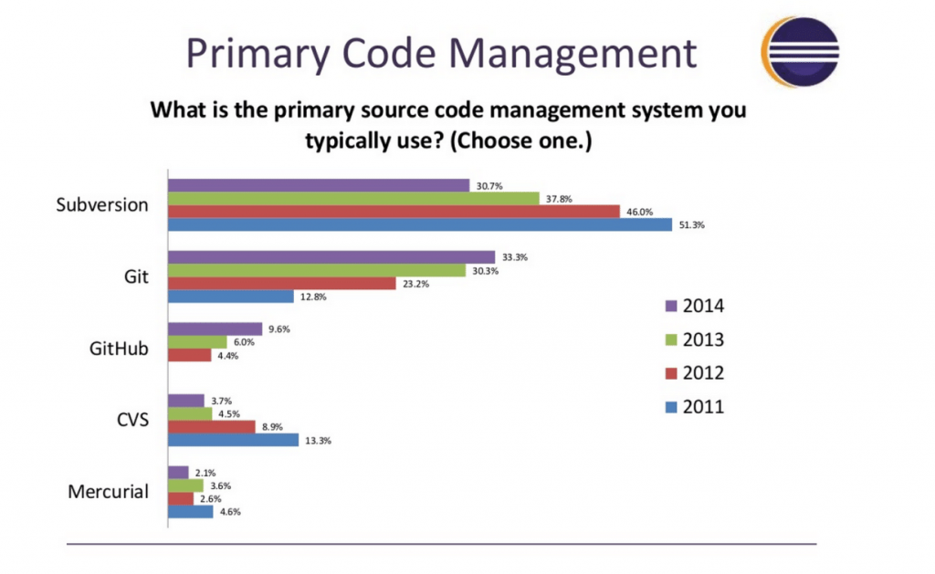 Version control system popularity