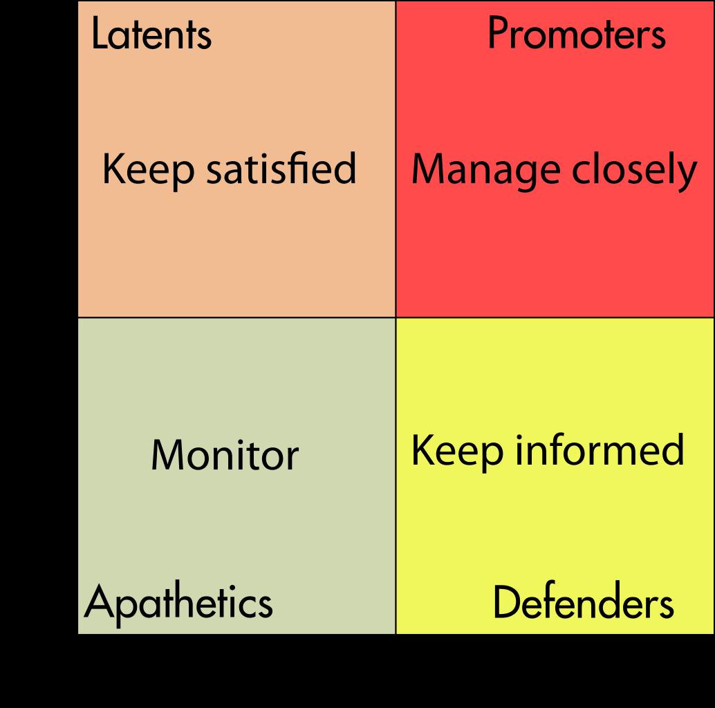 Stakeholder theory matrix
