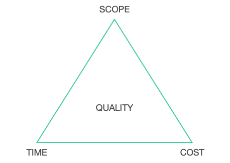 Scope-Time-Cost