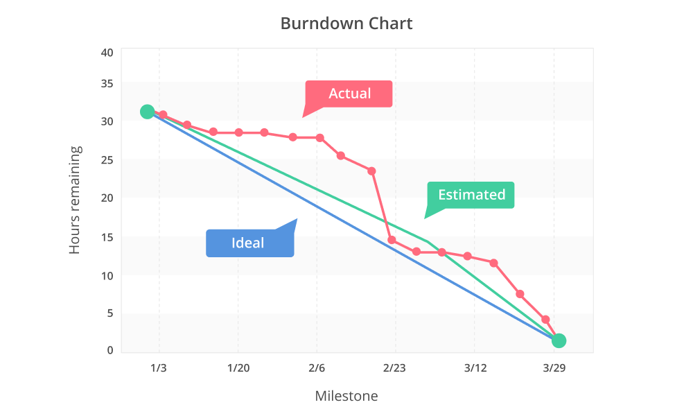burndown chart in backlog