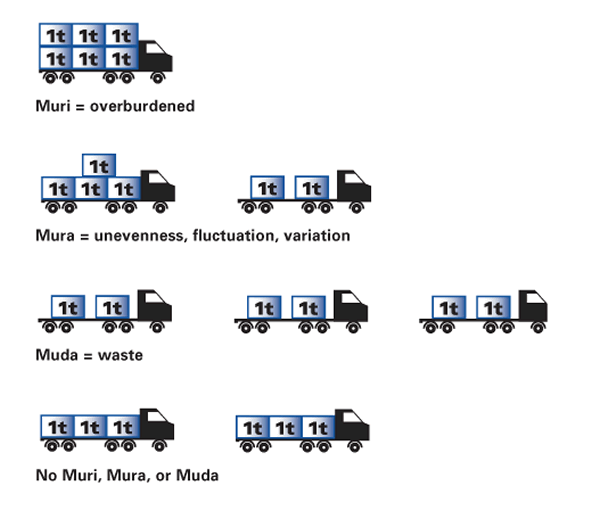 The 3 M's of Waste - Lean Management