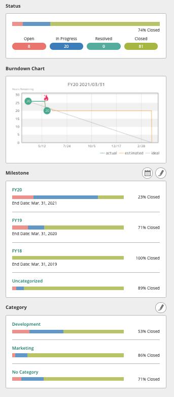 Backlog Project Home Burndown Chart