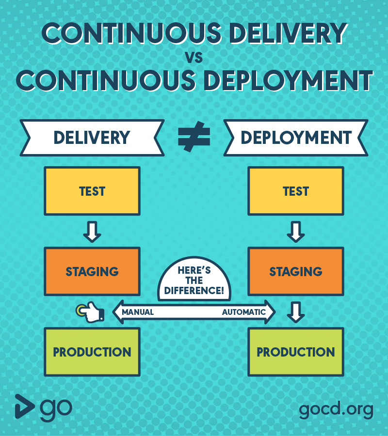 continuous deployment vs continuous delivery