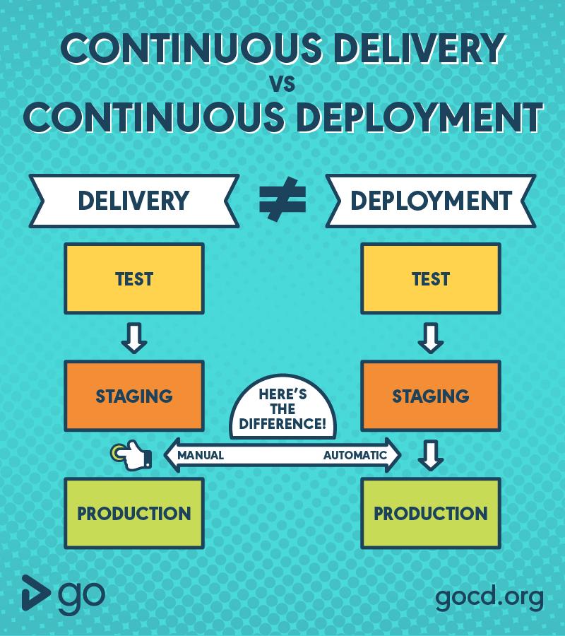 continuous deployment vs continuous delivery