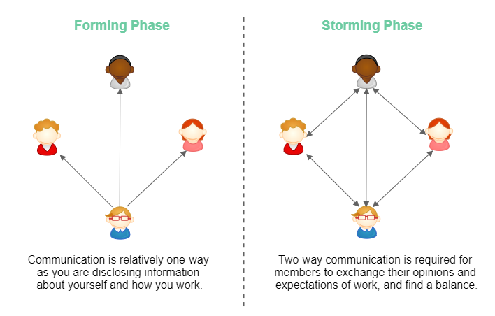 Diagram of communication during forming phase versus storming phase