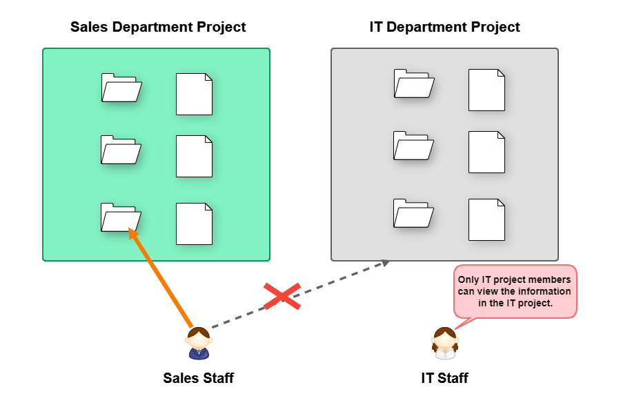 Separate projects for different departments