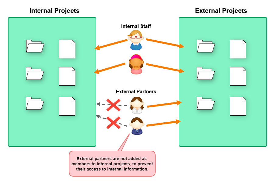Diagram of external partners not added to internal projects