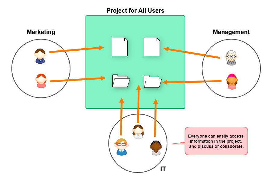 Diagram of project accessible for all users