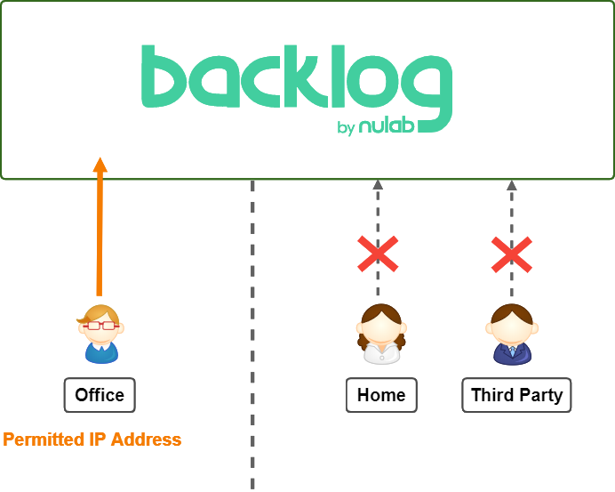 Diagram of access allowed for permitted IP address