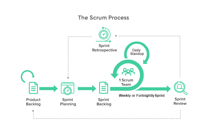 Overview of Agile Scrum process