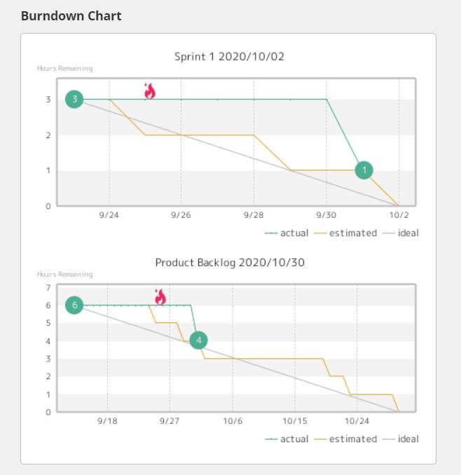 Burndown chart for sprint and product backlog