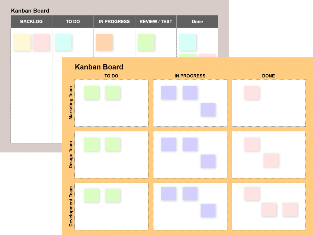 Kanban board templates from Cacoo