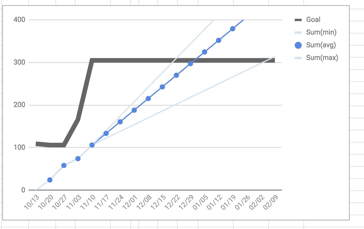 バーンアップチャートの実例