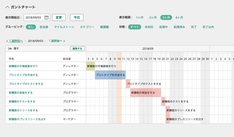 ガントチャートは横軸に期間、縦軸にタスクをならべて一覧で表現される