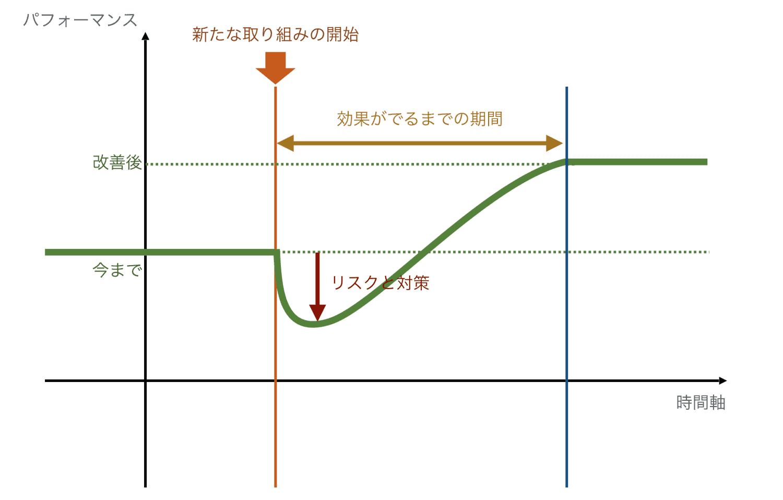 「効果がでるまでの期間」と「リスクと対策」を図解