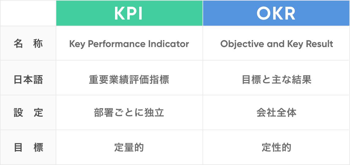 KPIとOKRの違い一覧