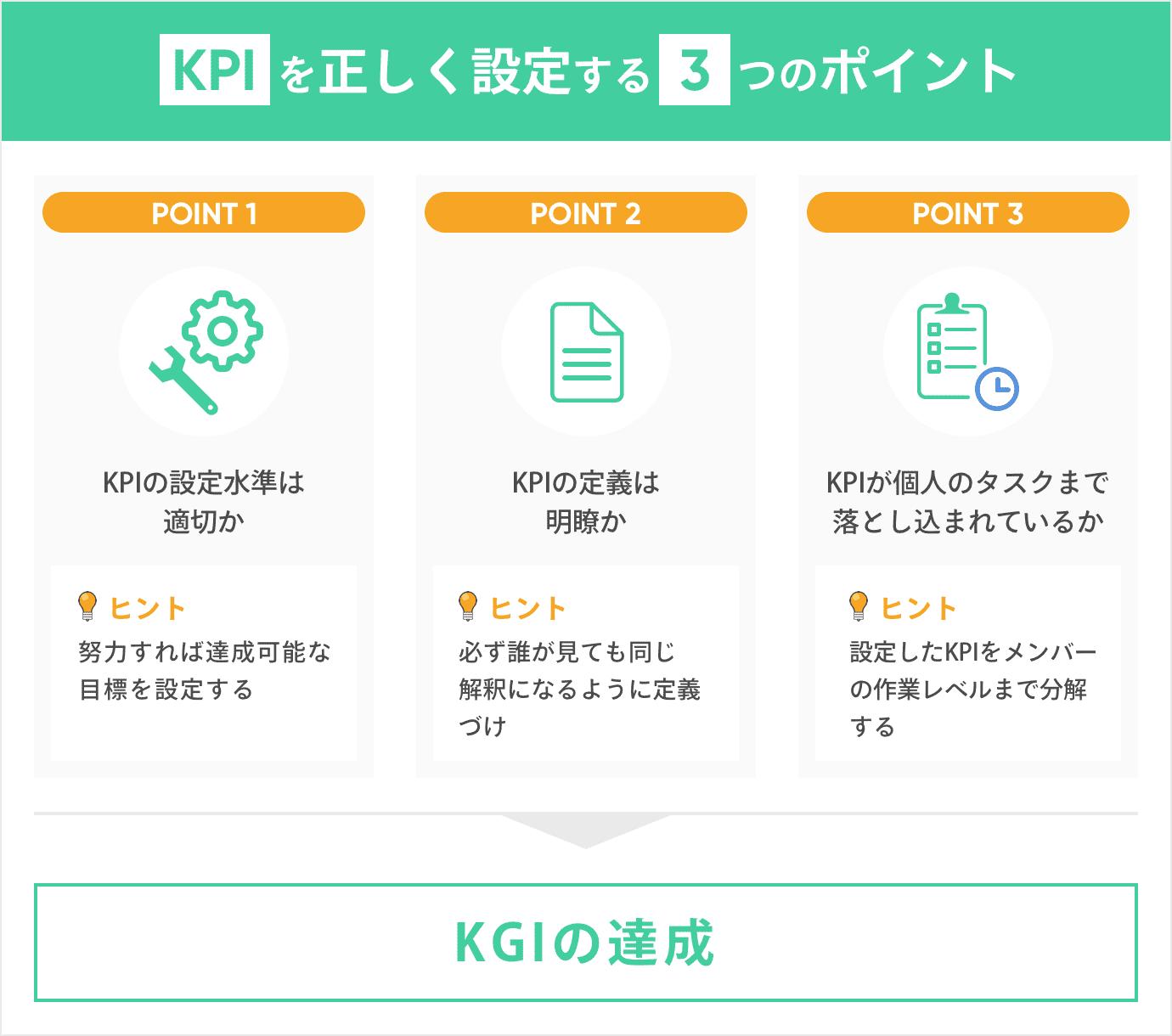 KPIを正しく設定する3つのポイント