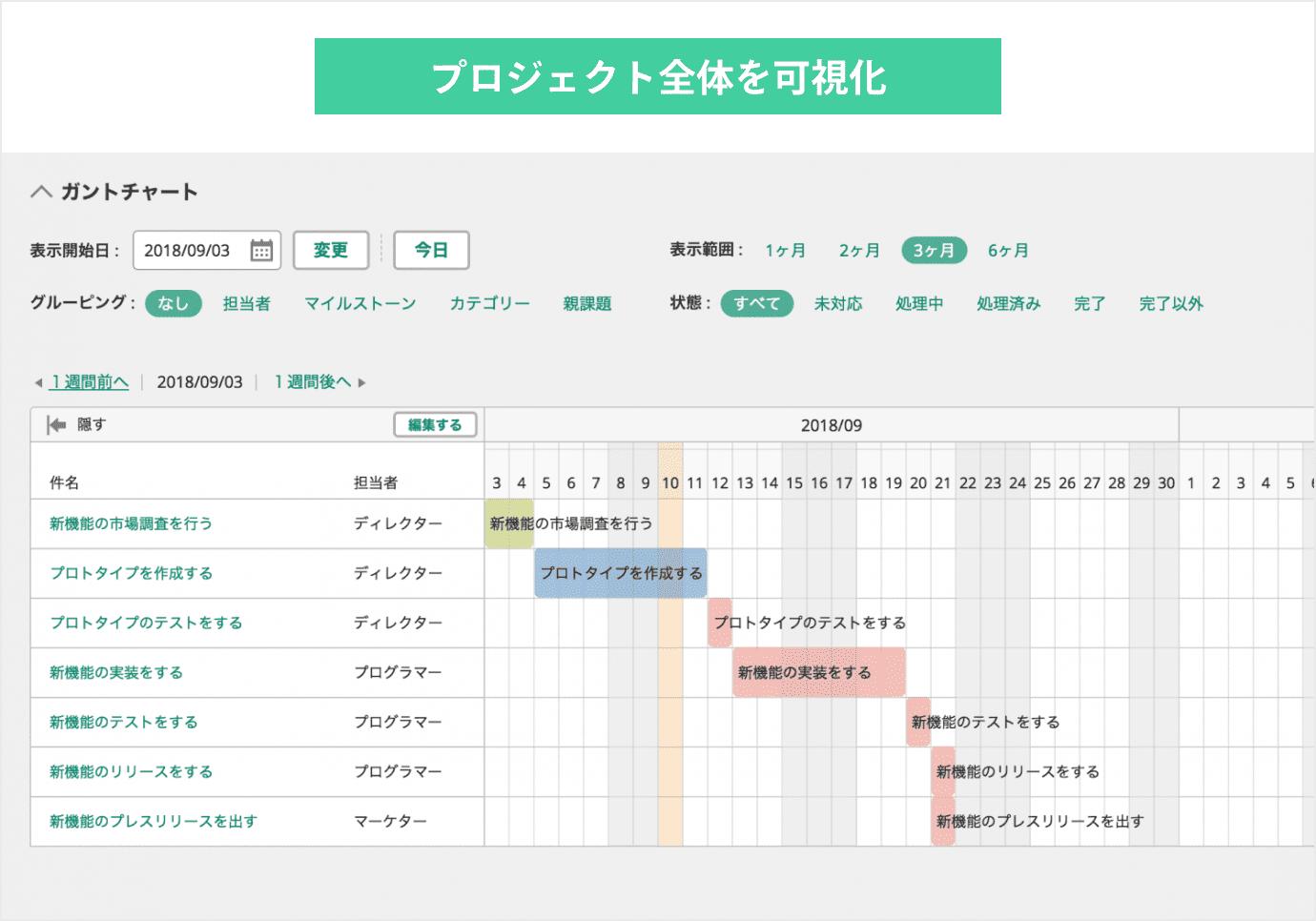 ガントチャートでプロジェクト全体を可視化する