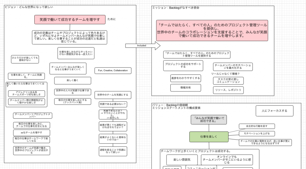 Backlogのビジョン・ミッションを整理するプロセス