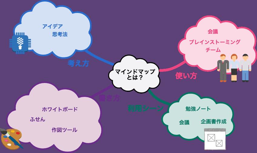 マインドマップでアイデアを整理する
