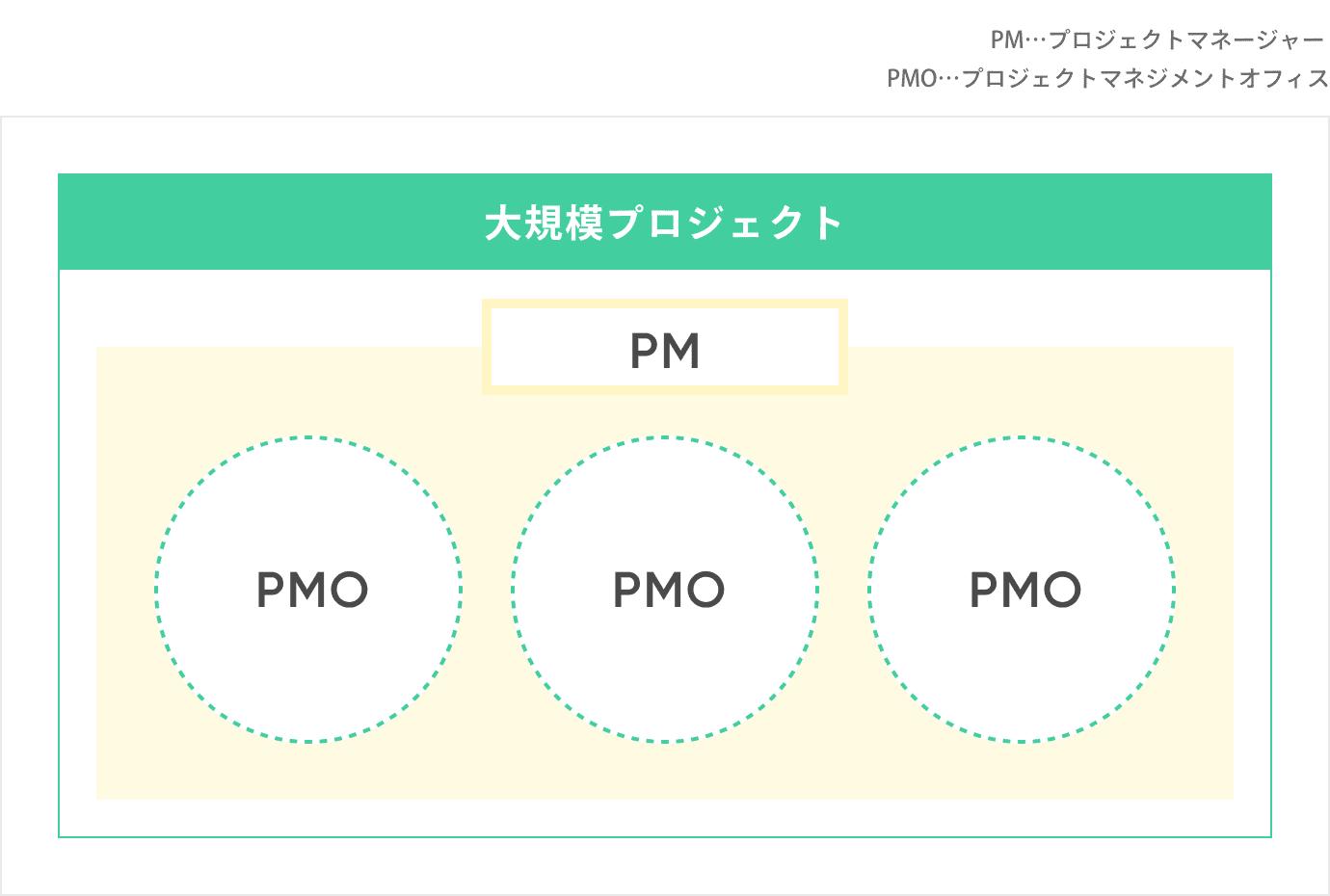 PMOとは?PMとの違い(意味、役割、業務内容)を紹介_プロジェクトマネジメントオフィスとプロジェクトマネージャーの違い