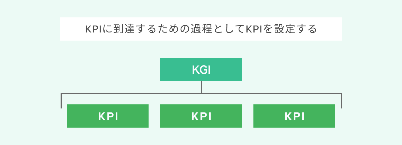 KGIの意味とは?KPIやKSFとの違いと具体例を解説_KGIとKPIの関係性