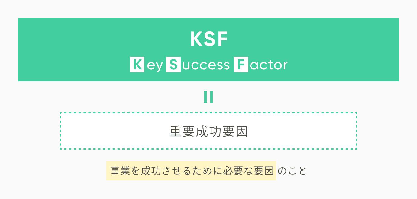 この記事では、「KSFとは何か」「KGIやKPIとの違い」「KSFの設定例」「KSFを抽出するためのフレームワーク5選」などについて解説します。KSFについての理解を深めるうえでご活用ください。