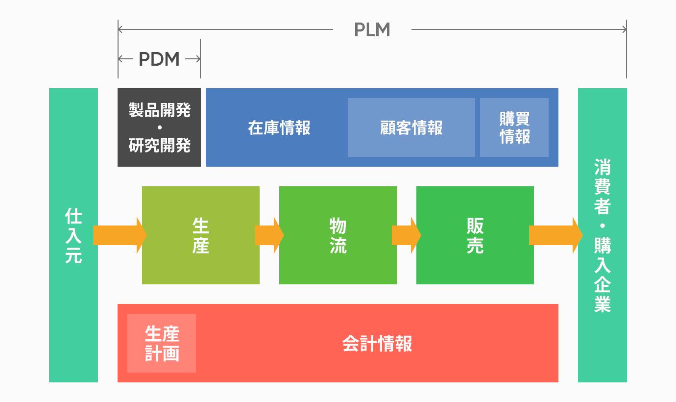 図解PDMとは何か?PLMとの違い、データ管理に役立つ機能や導入メリットを解説
