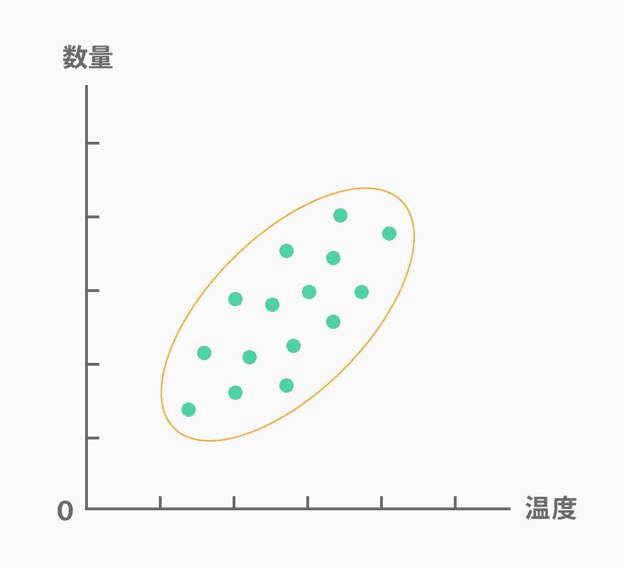 散布図_正の相関(散布図とは?作る目的や書き方を紹介!パターンや層別についても解説します)