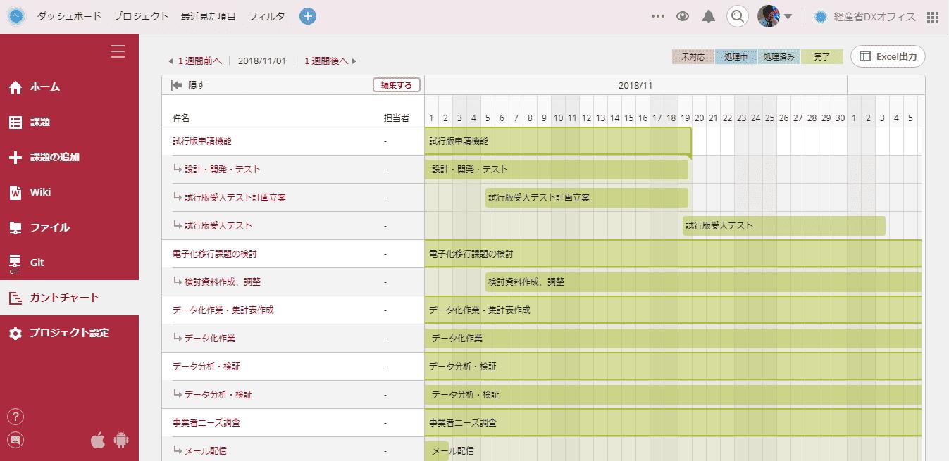 経済産業省のデジタル化プロジェクトでベンダーと実際に使用しているガントチャート