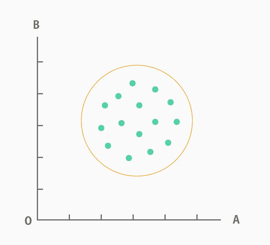 散布図_無相関(散布図とは?作る目的や書き方を紹介!パターンや層別についても解説します)