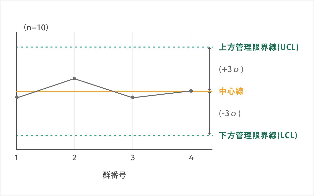 管理図の構成_中心線(平均値)上方管理限界線(UCL)下方管理限界線(LCL)