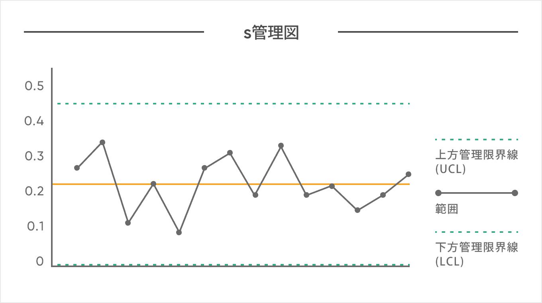 X−s(Xbar-s・エックスバーエス)管理図