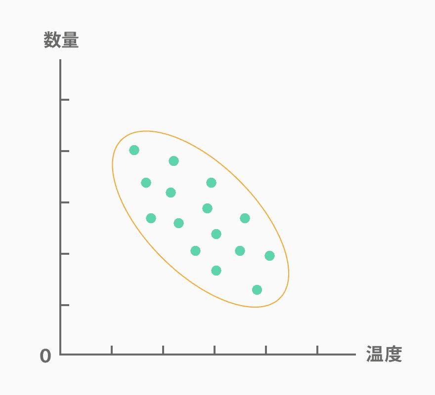 散布図_負の相関(散布図とは?作る目的や書き方を紹介!パターンや層別についても解説します)