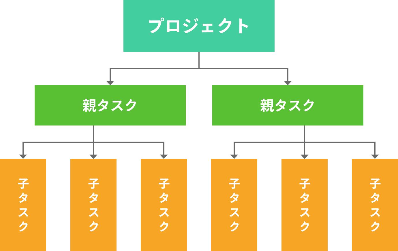 WBSとは?作り方の基本とガントチャートとの違いを解説