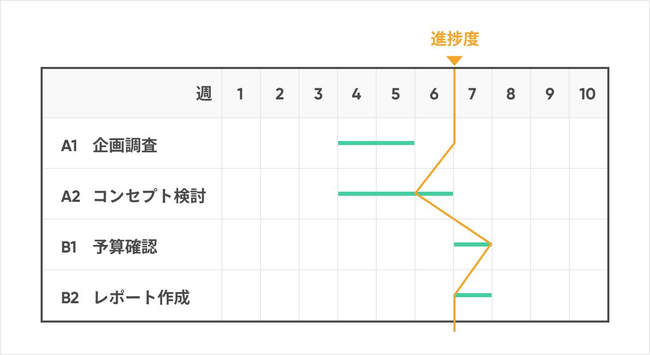 工程表(横線式)