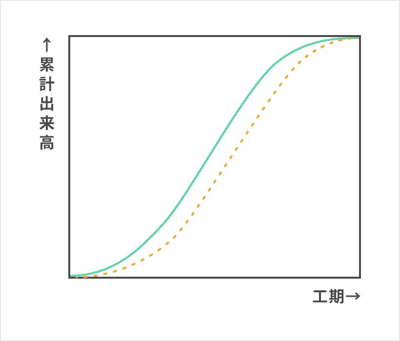 工程表(曲線式)
