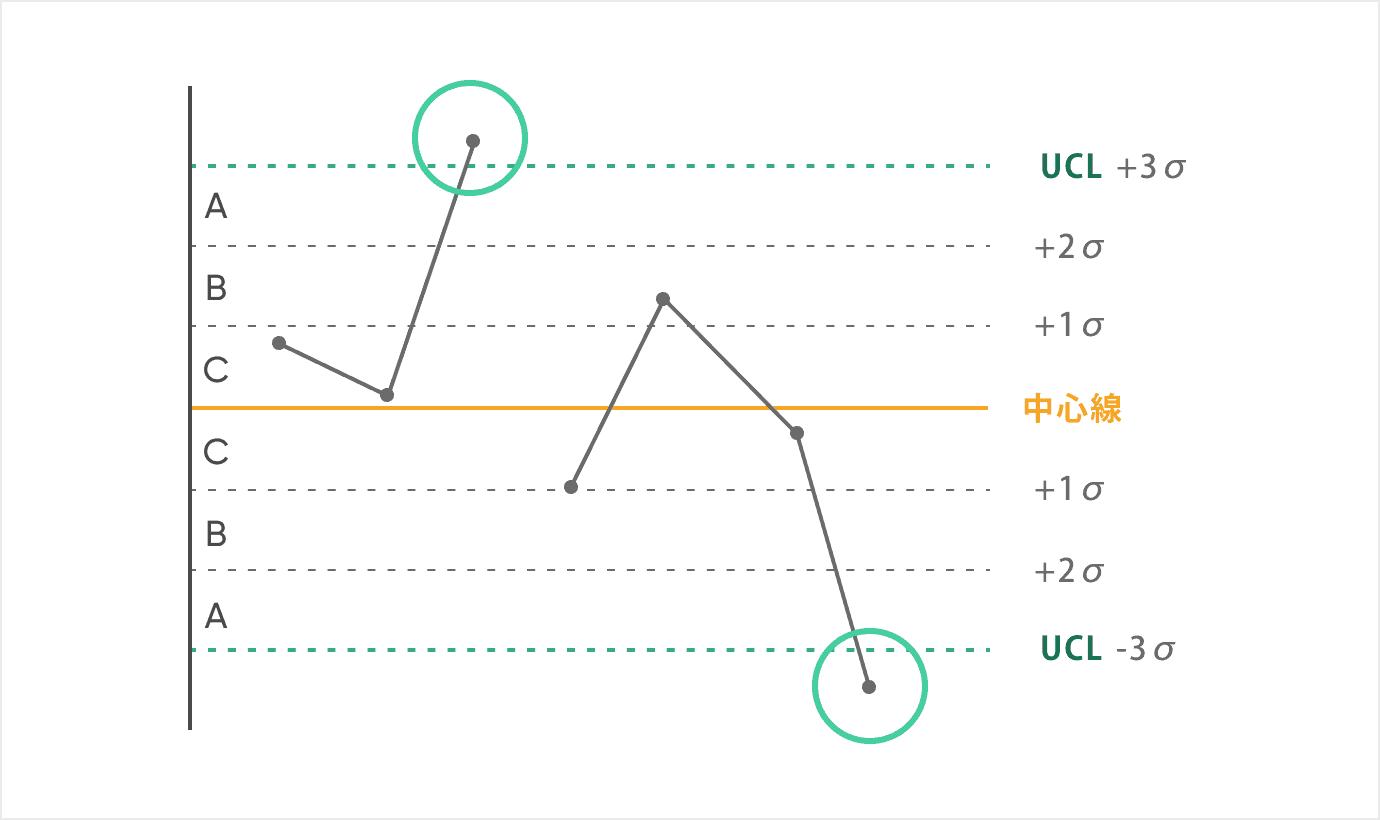 管理図_ルール1:ある点が管理限界線(領域A)を超える