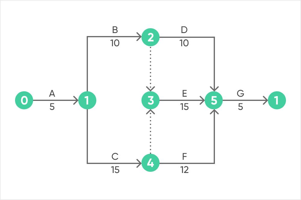 工程表(ネットワーク式)