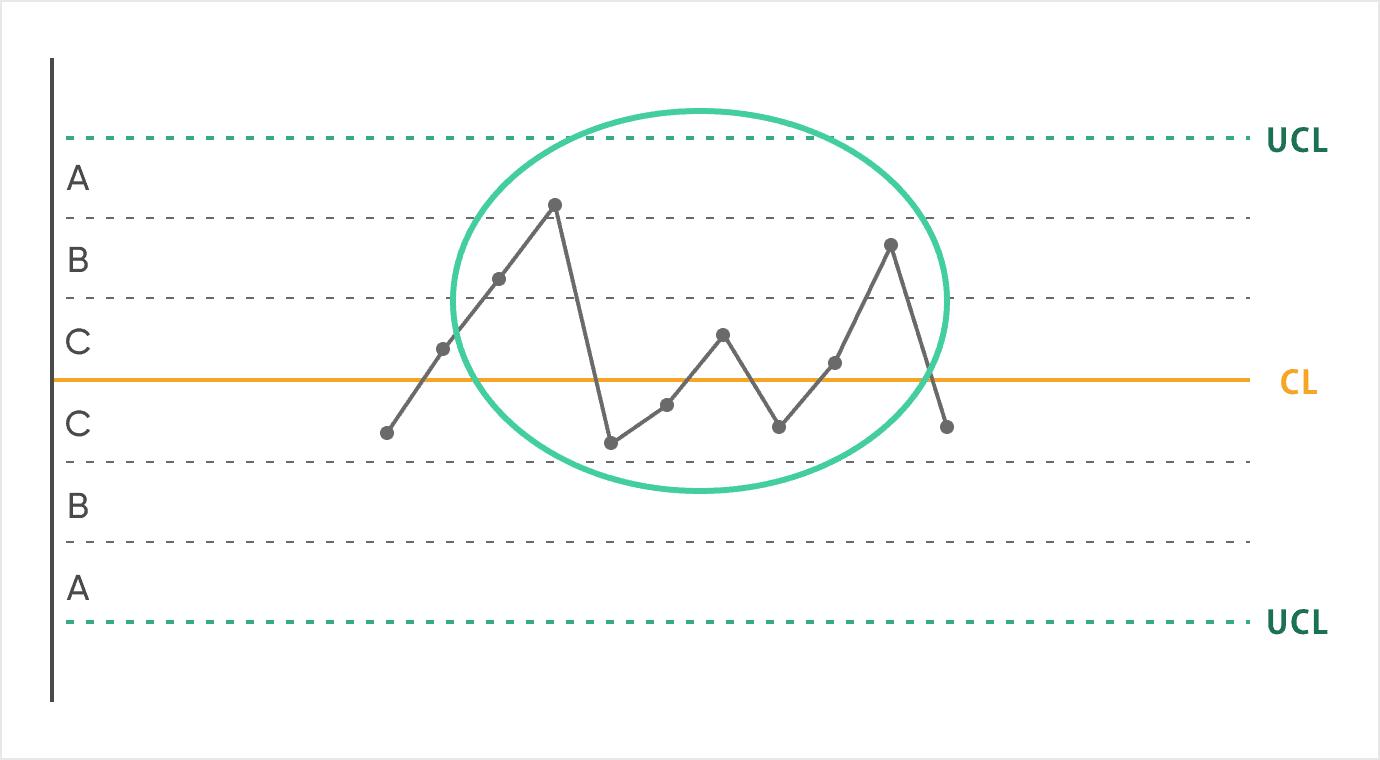 管理図_ルール8:連続する8点が領域C以上にある