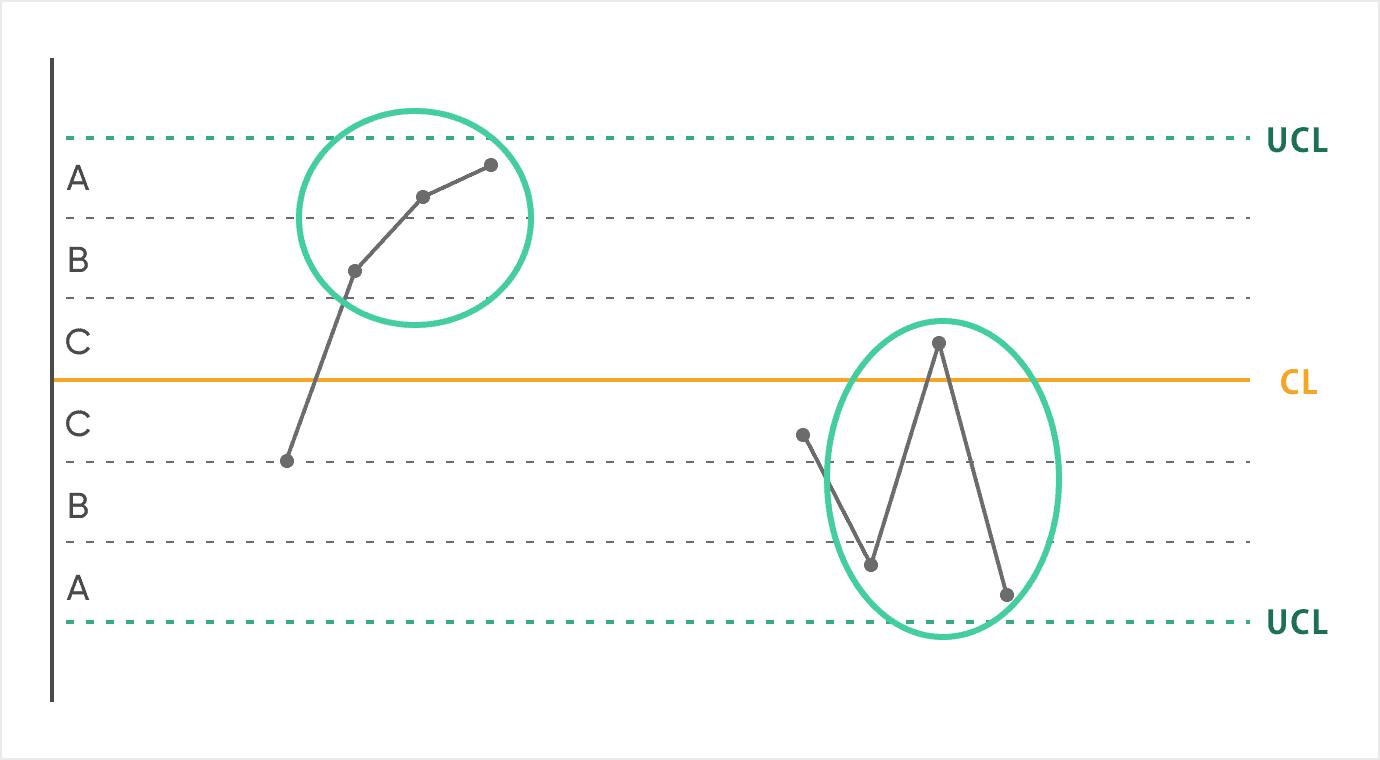 管理図_ルール5:連続する3点のうち2点が領域A以上にある