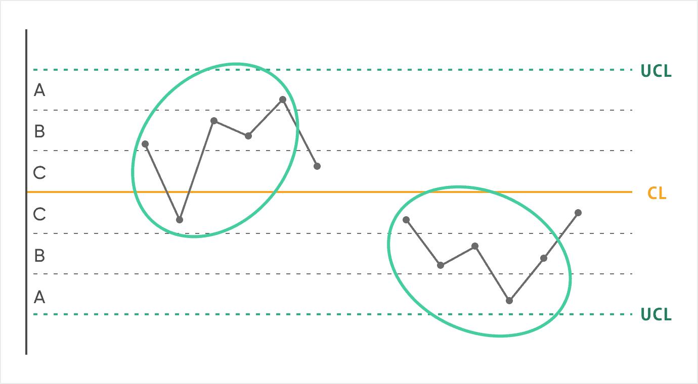 管理図_ルール6:連続する5点のうち4点が領域B以上にある