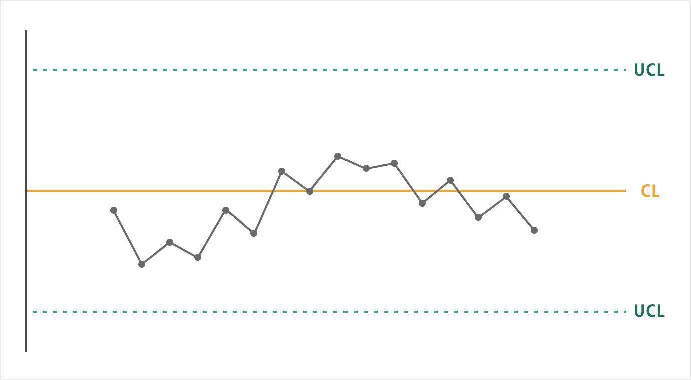 管理図_ルール4:点が連続して交互に増減している